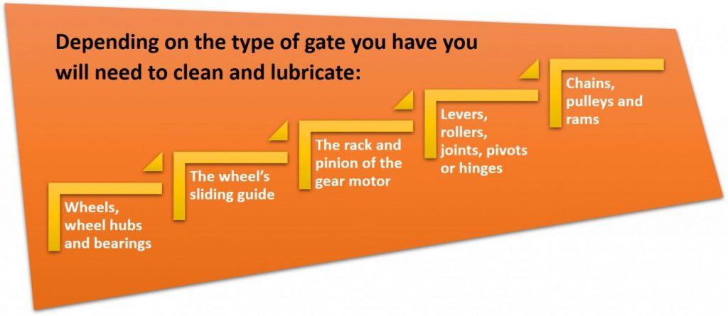Automatic gate lubrication checklist