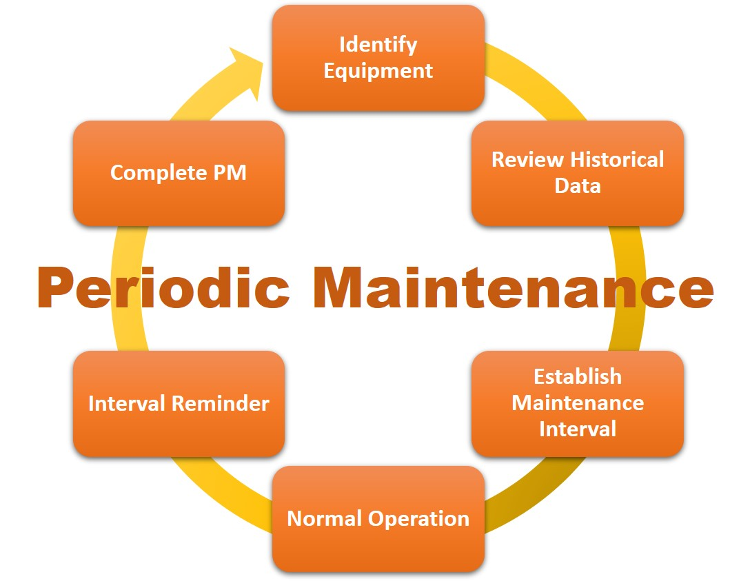 Periodic maintenance cycle for automatic gates