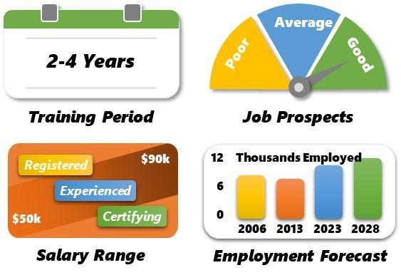 plumbing gasfitting drainlaying employment inforgraphic
