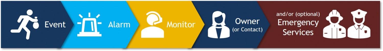 Alarm monitoring process