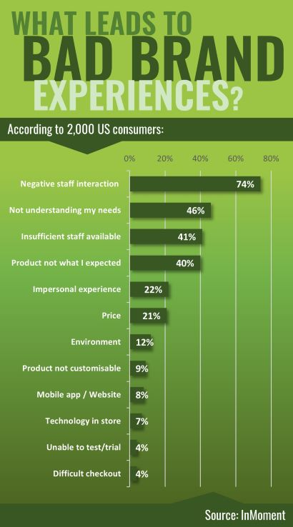 Causes of bad brand experience